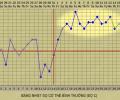Vì sao để mang thai nên đo thêm về nhiệt độ cơ thể?